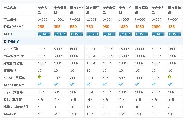 西部数码香港php虚拟主机功能参数图