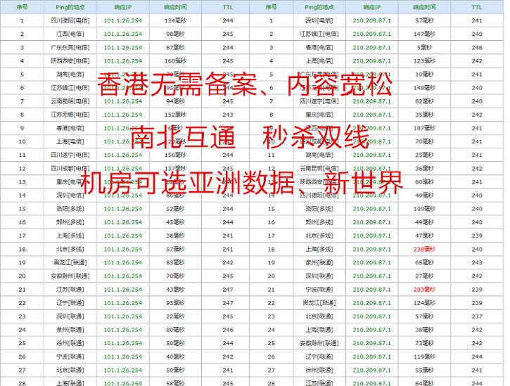 香港vps主机网络展示图