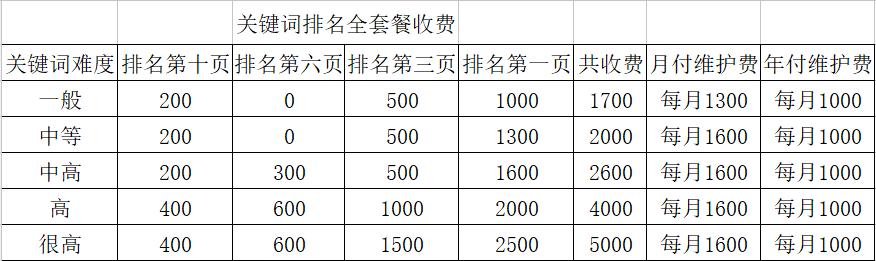 seo优化排名报价表