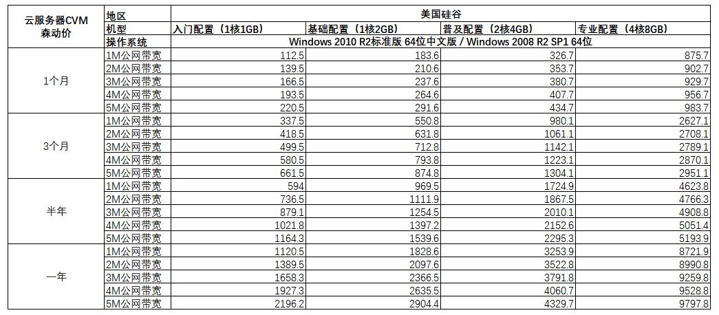 腾讯云服务器价格表