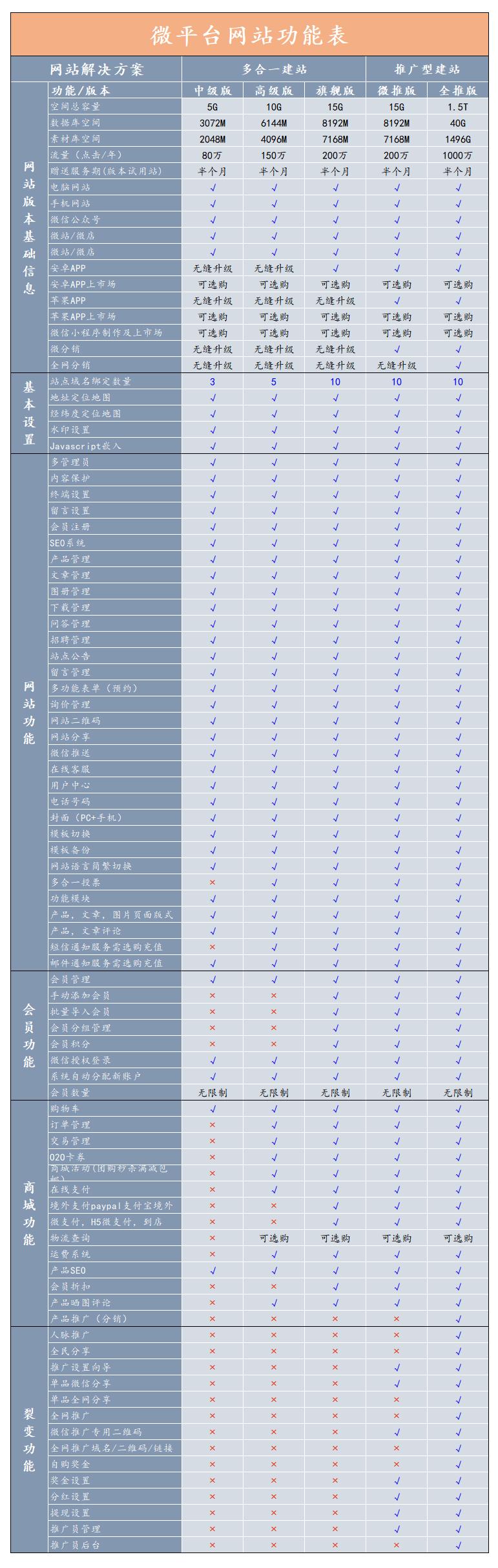 微平台多合一建站系统规格表